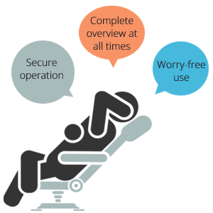"Graphic of a person reclining in a chair with callouts reading ""Secure operation. Complete overview at all times. Worry-free use."""